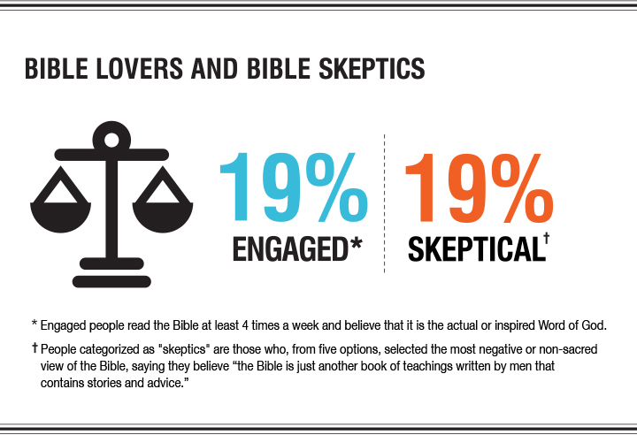 Bible Lovers and Bible Skeptics